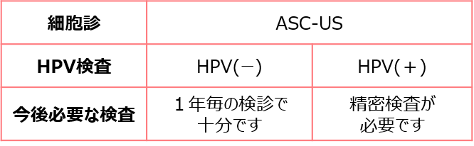ASC-US 検査結果票